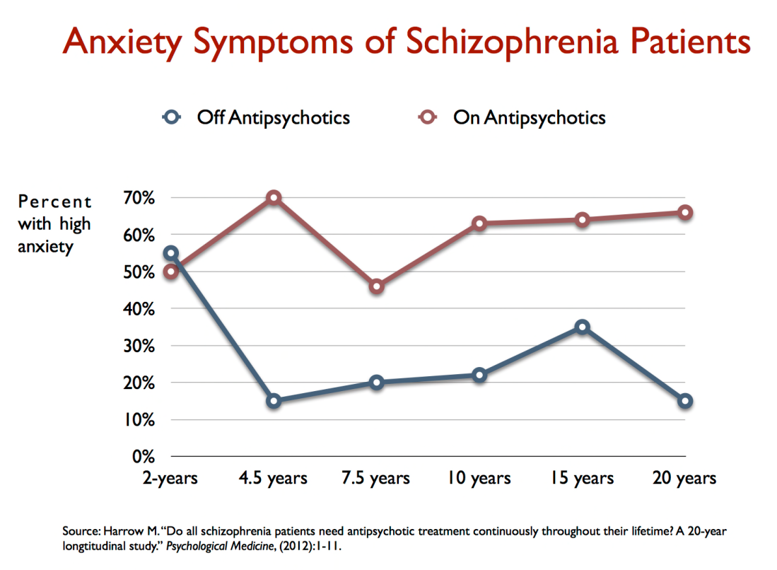 anxiety symptoms of schizophrenia patients