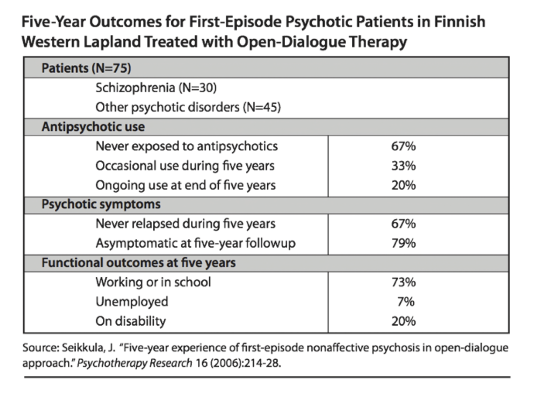 Five-year outcomes fo first-episode pychotic patients in finnish western lapland treated with open-dialogue therapy