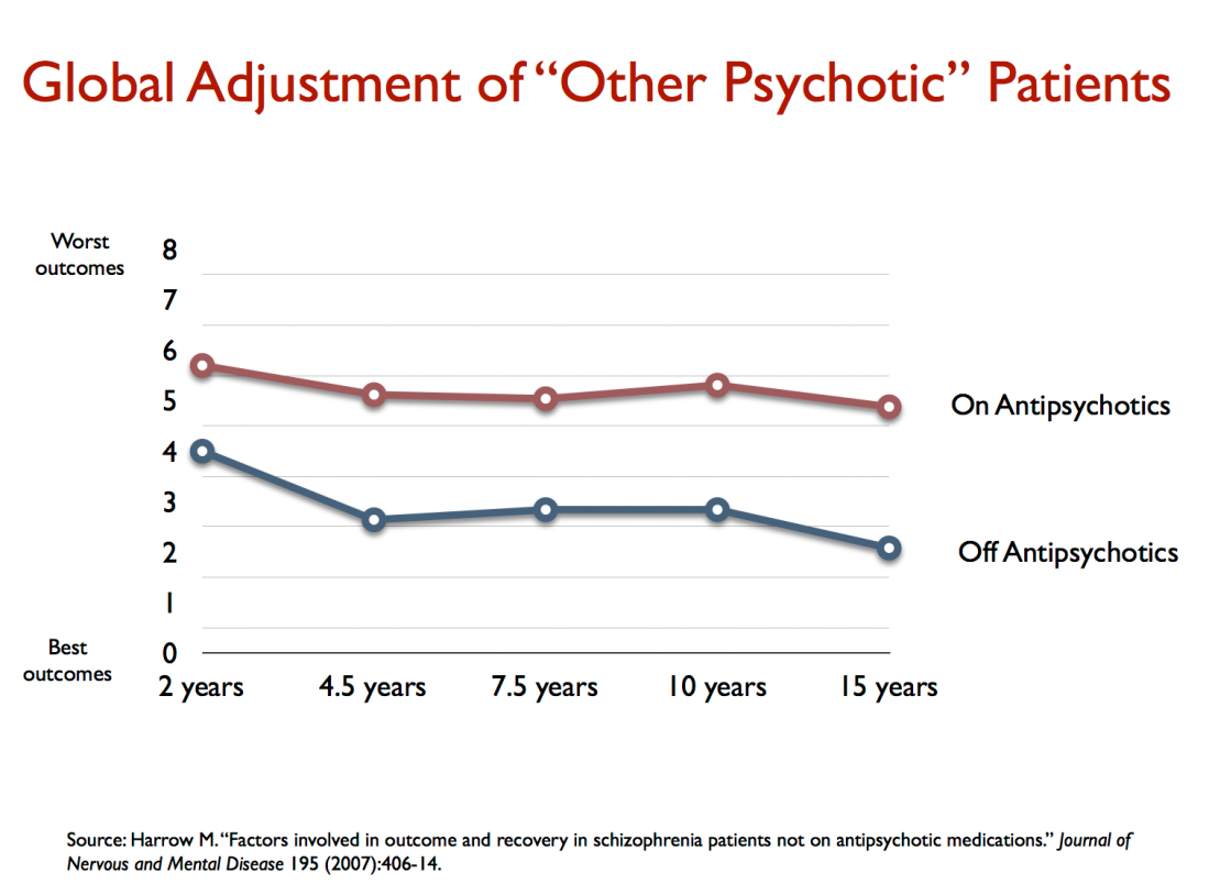 global adjustment of other psychotic patients