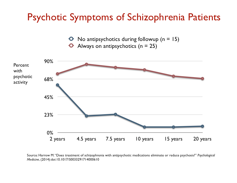 psychotic symptoms of schizophrenia patients
