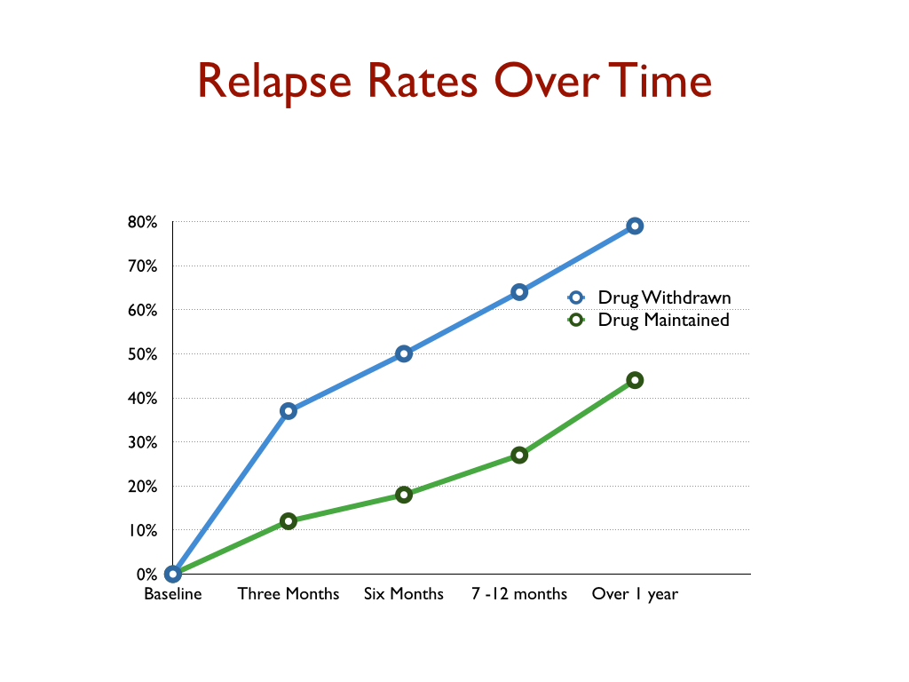 relapse rate short time