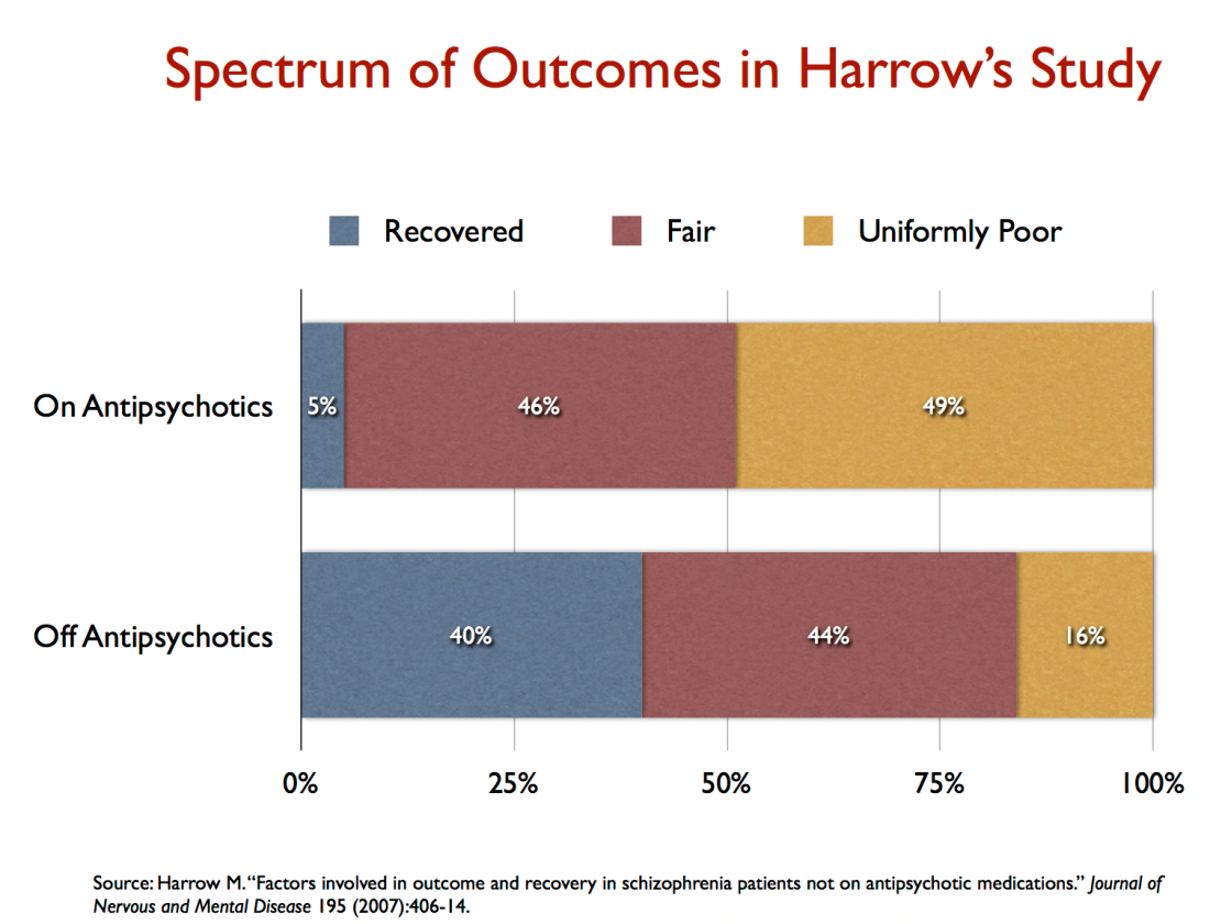 spectrum of outcomes in Harrow s study